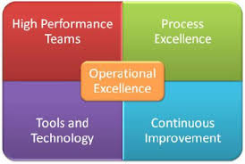 operational excellence contains four components. We provide the training courses for that.